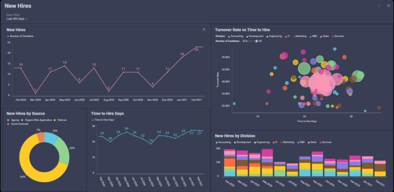 New hires dashboard showing key performance metrics, using Slingshot