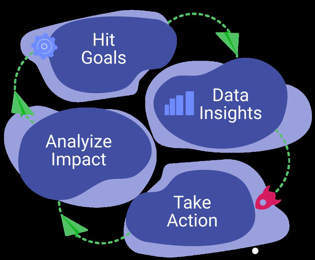 Slingshot Process - Analyze Impact, Hit Goals, Data Insights, Take Action