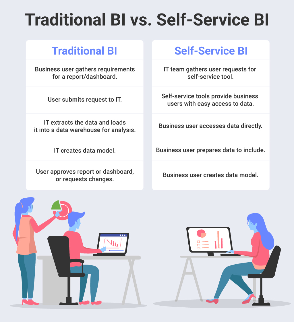 the difference between traditional BI and self-service BI
