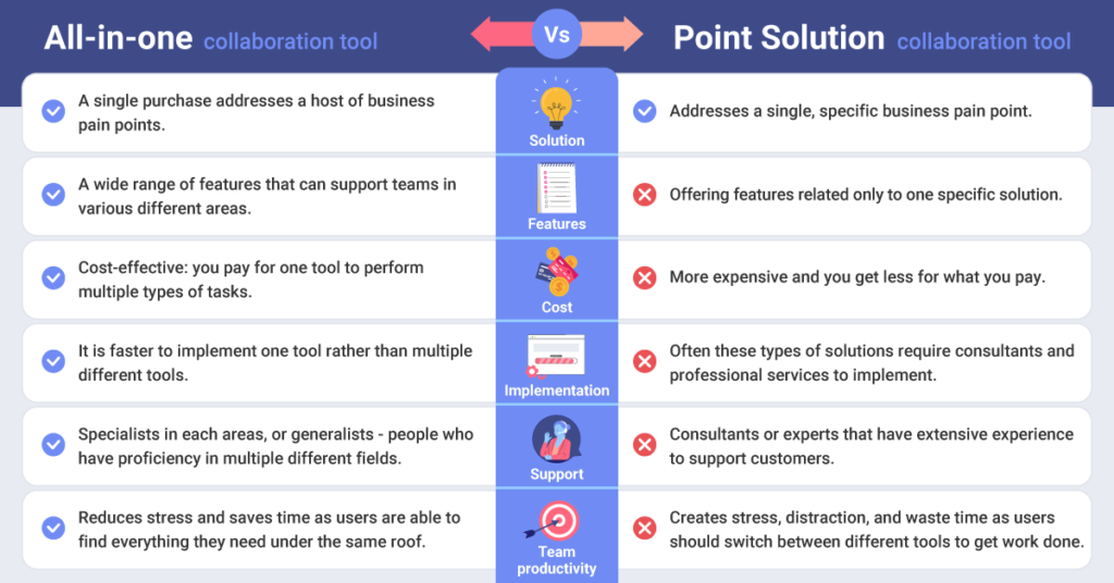 What Is Collaboration Software & Why Your Organization Needs It?