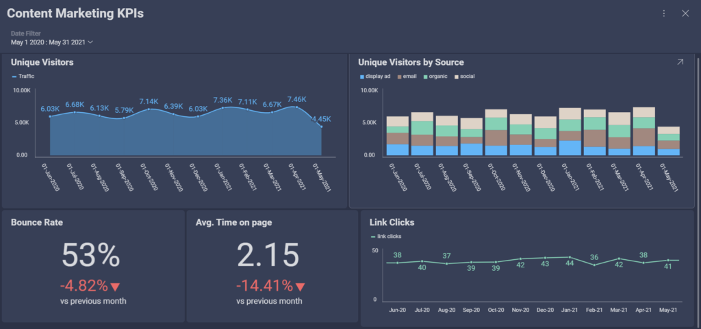 the most important content marketing kpis
