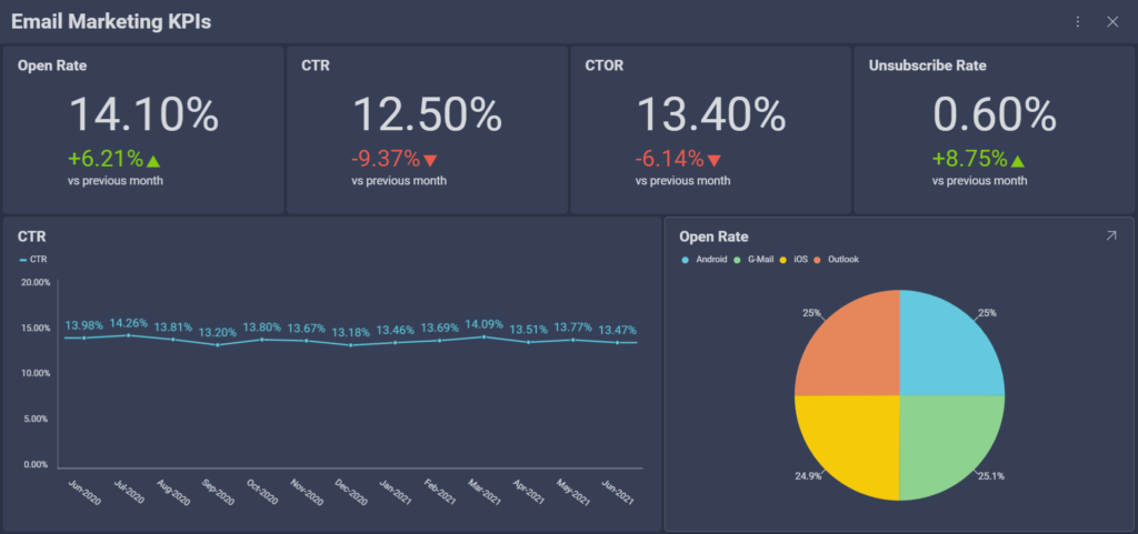 email marketing kpis to measure the success of your email marketing campaigns
