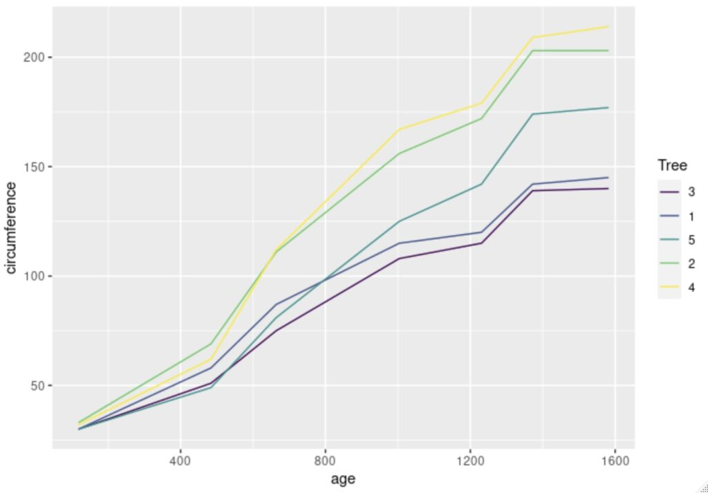 example of data visualization in R