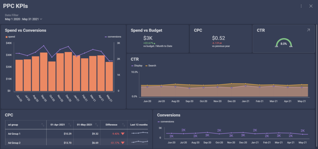 ppc marketing kpis to measure the success of your search campaigns