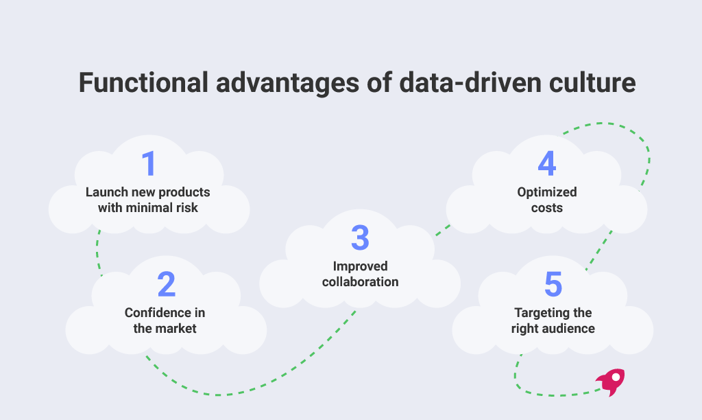 Data-Driven Culture: Why Do You Need It and How to Enable It