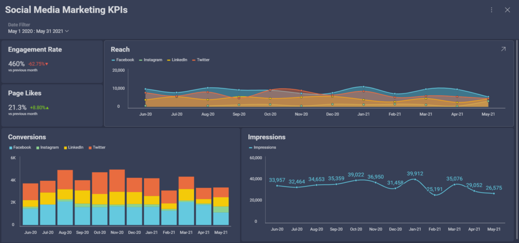 social media marketing KPIs to track the performance of your social networks