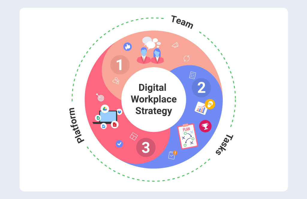 Digital Workplaces: Transforming the Way Teams Work