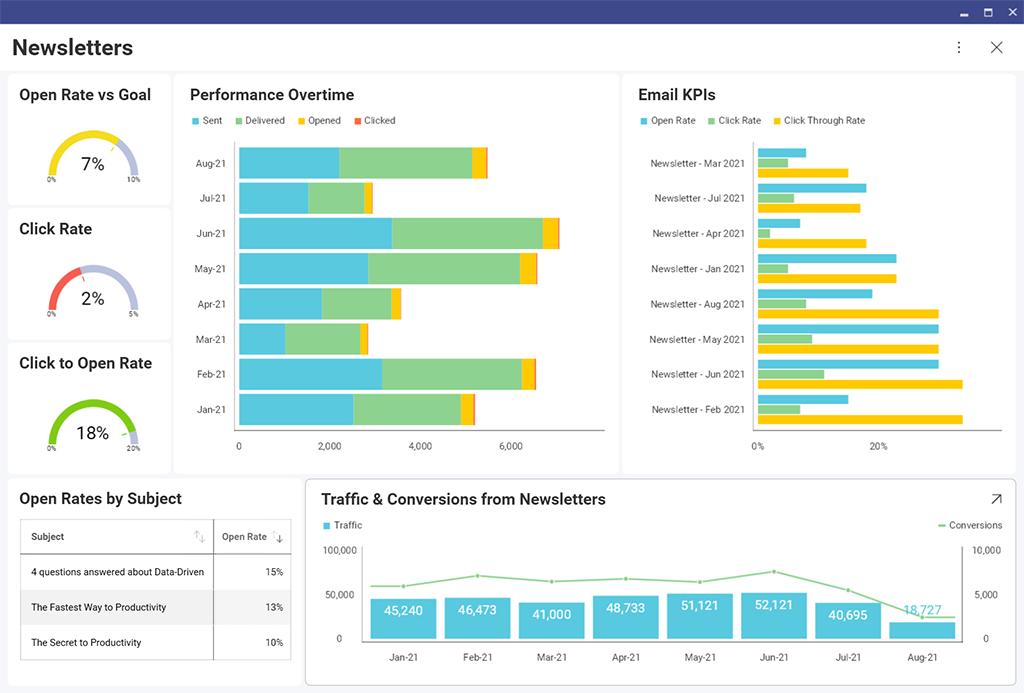 data analytics dashboard with hubspot data