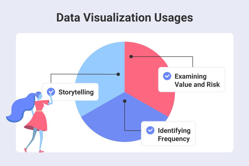 Data visualization Usages