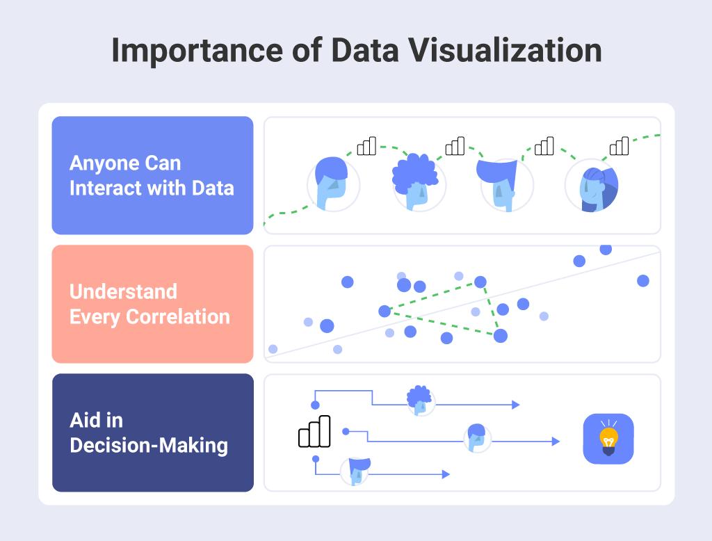 Importance of data visualization